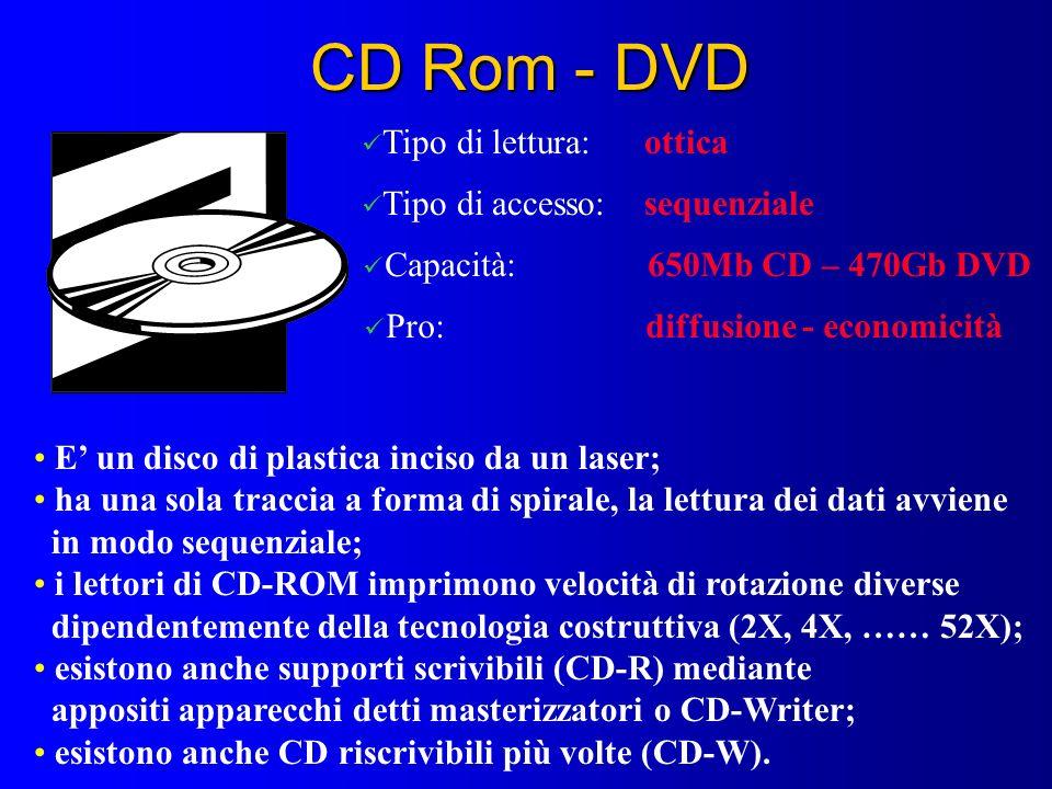 CD Rom - DVD Tipo di lettura: ottica Tipo di accesso: sequenziale Capacità: 650Mb CD – 470Gb DVD Pro: diffusione - economicità E un disco di plastica