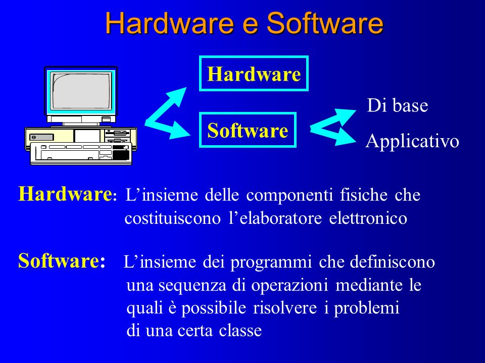 Hardware e Software Hardware Software Di base Applicativo Hardware : Linsieme delle componenti fisiche che costituiscono lelaboratore elettronico Soft