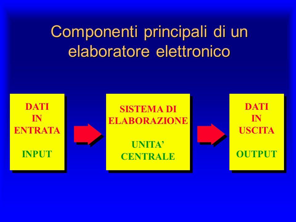 Componenti principali di un elaboratore elettronico DATI IN USCITA OUTPUT SISTEMA DI ELABORAZIONE UNITA CENTRALE DATI IN ENTRATA INPUT