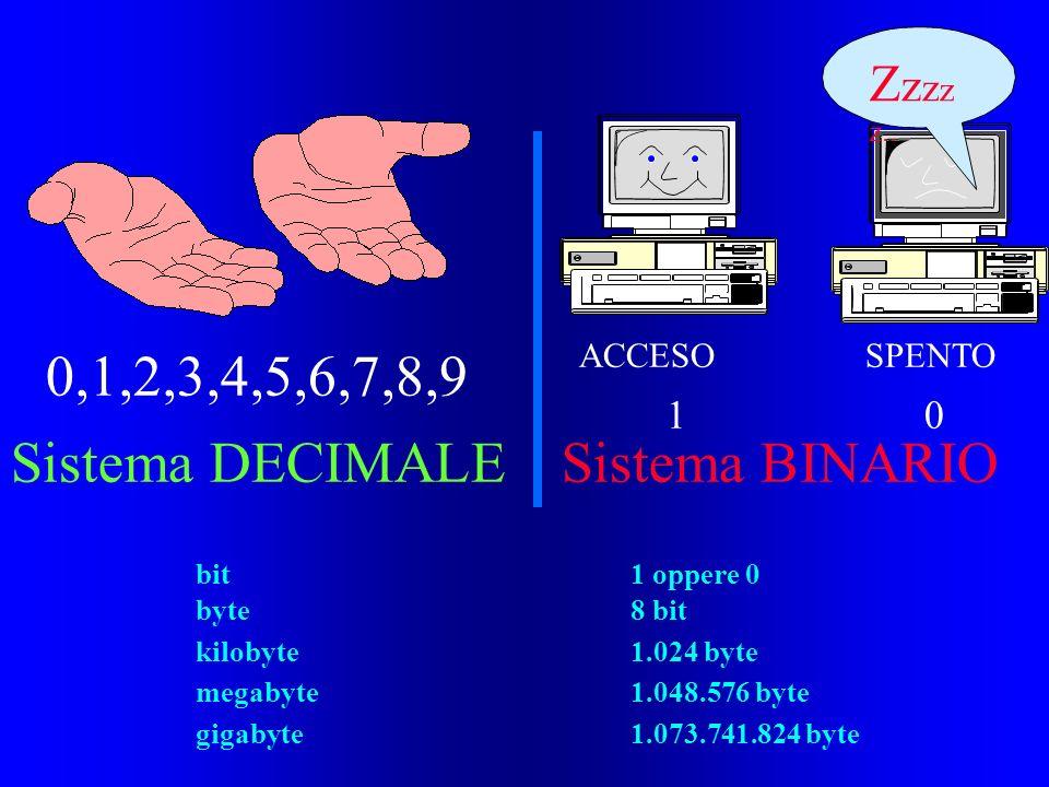 0,1,2,3,4,5,6,7,8,9 ACCESO SPENTO 1 0 Sistema DECIMALESistema BINARIO Z z z z z.. bit1 oppere 0 byte8 bit kilobyte1.024 byte megabyte1.048.576 byte gi