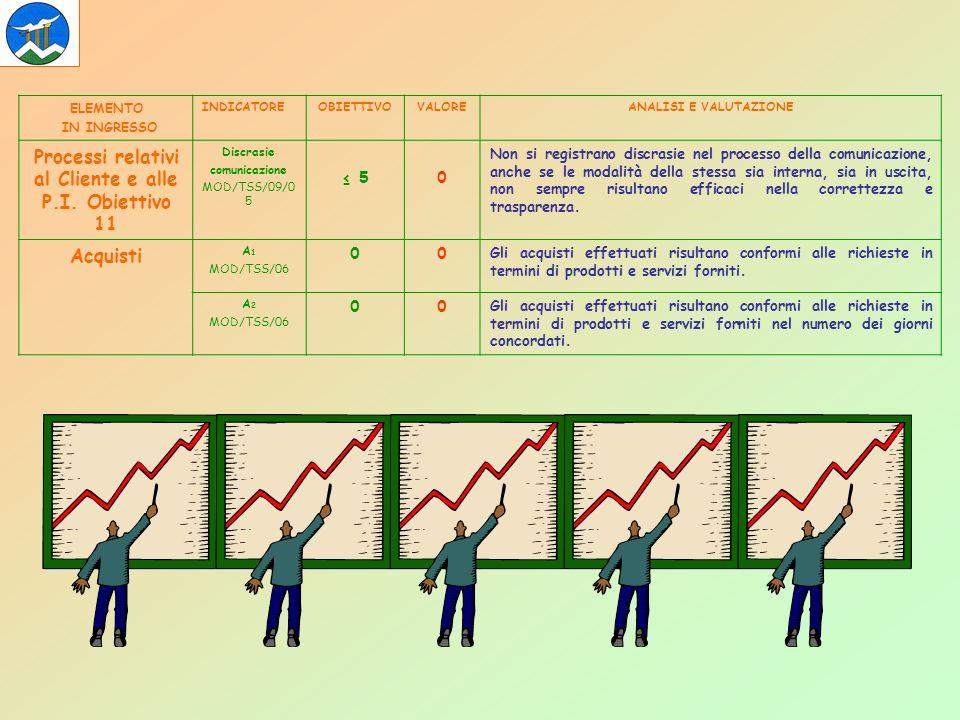 ELEMENTO IN INGRESSO INDICATOREOBIETTIVOVALOREANALISI E VALUTAZIONE Processi relativi al Cliente e alle P.I.