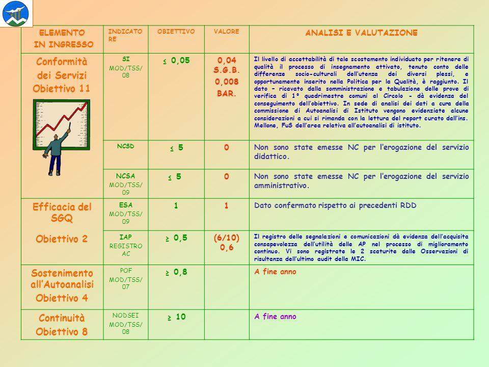 ELEMENTO IN INGRESSO INDICATO RE OBIETTIVOVALORE ANALISI E VALUTAZIONE Conformità dei Servizi Obiettivo 11 SI MOD/TSS/ 08 0,050,04 S.G.B.