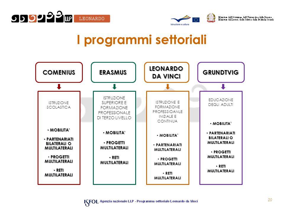 I programmi settoriali 20 COMENIUSERASMUS LEONARDO DA VINCI GRUNDTVIG ISTRUZIONE SCOLASTICA MOBILITA MOBILITA PARTENARIATI BILATERALI O MULTILATERALI PARTENARIATI BILATERALI O MULTILATERALI PROGETTI MULTILATERALI RETI MULTILATERALI RETI MULTILATERALI ISTRUZIONE SUPERIORE E FORMAZIONE PROFESSIONALE DI TERZO LIVELLO MOBILITA MOBILITA PROGETTI MULTILATERALI PROGETTI MULTILATERALI RETI MULTILATERALI RETI MULTILATERALI EDUCAZIONE DEGLI ADULTI MOBILITA MOBILITA PARTENARIATI BILATERALI O MULTILATERALI PARTENARIATI BILATERALI O MULTILATERALI PROGETTI MULTILATERALI PROGETTI MULTILATERALI RETI MULTILATERALI RETI MULTILATERALI ISTRUZIONE E FORMAZIONE PROFESSIOANLE INIZIALE E CONTINUA MOBILITA MOBILITA PARTENARIATI MULTILATERALI PARTENARIATI MULTILATERALI PROGETTI MULTILATERALI PROGETTI MULTILATERALI RETI MULTILATERALI RETI MULTILATERALI