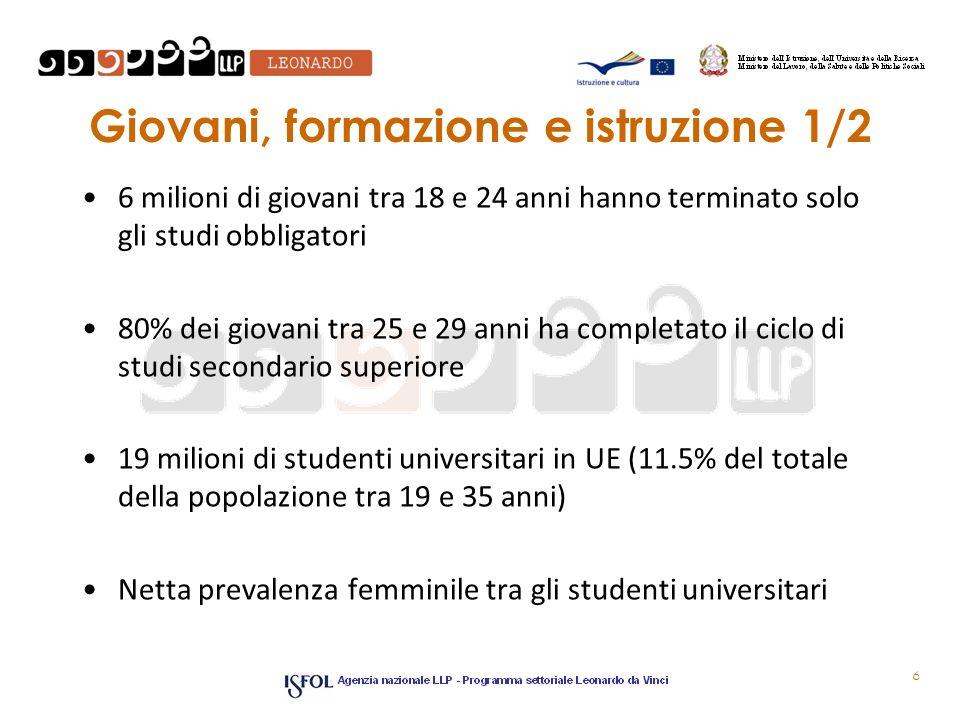 Giovani, formazione e istruzione 1/2 6 milioni di giovani tra 18 e 24 anni hanno terminato solo gli studi obbligatori 80% dei giovani tra 25 e 29 anni ha completato il ciclo di studi secondario superiore 19 milioni di studenti universitari in UE (11.5% del totale della popolazione tra 19 e 35 anni) Netta prevalenza femminile tra gli studenti universitari 6