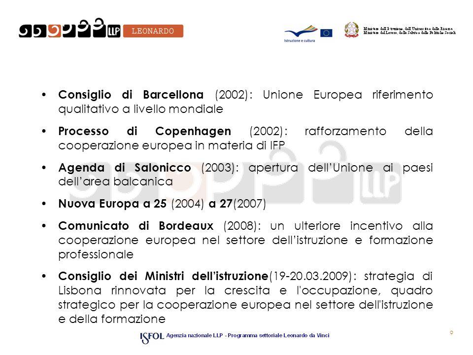 Consiglio di Barcellona (2002): Unione Europea riferimento qualitativo a livello mondiale Processo di Copenhagen (2002): rafforzamento della cooperazione europea in materia di IFP Agenda di Salonicco (2003): apertura dellUnione ai paesi dellarea balcanica Nuova Europa a 25 (2004) a 27 (2007) Comunicato di Bordeaux (2008): un ulteriore incentivo alla cooperazione europea nel settore dellistruzione e formazione professionale Consiglio dei Ministri dellistruzione (19-20.03.2009): strategia di Lisbona rinnovata per la crescita e l occupazione, quadro strategico per la cooperazione europea nel settore dell istruzione e della formazione 9