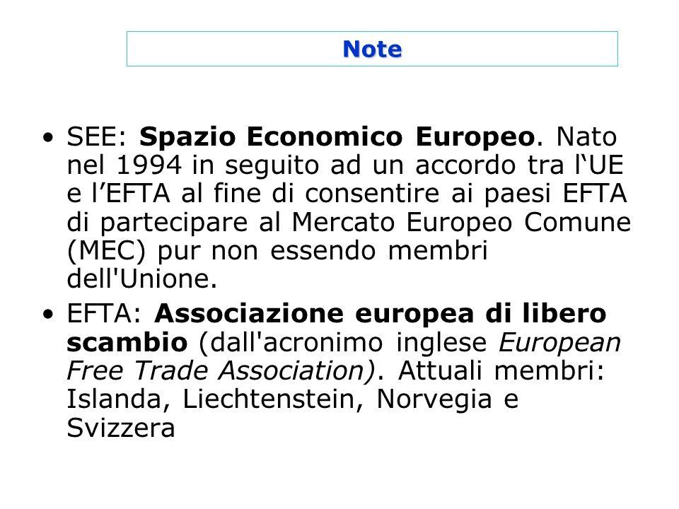 SEE: Spazio Economico Europeo. Nato nel 1994 in seguito ad un accordo tra lUE e lEFTA al fine di consentire ai paesi EFTA di partecipare al Mercato Eu
