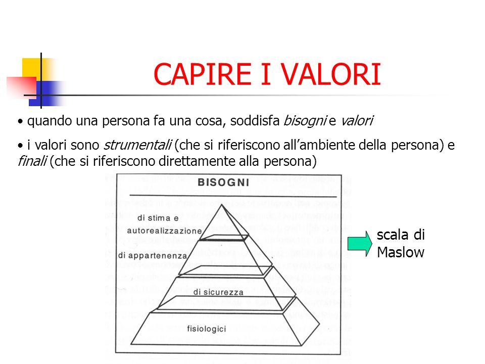 CAPIRE I VALORI quando una persona fa una cosa, soddisfa bisogni e valori i valori sono strumentali (che si riferiscono allambiente della persona) e f
