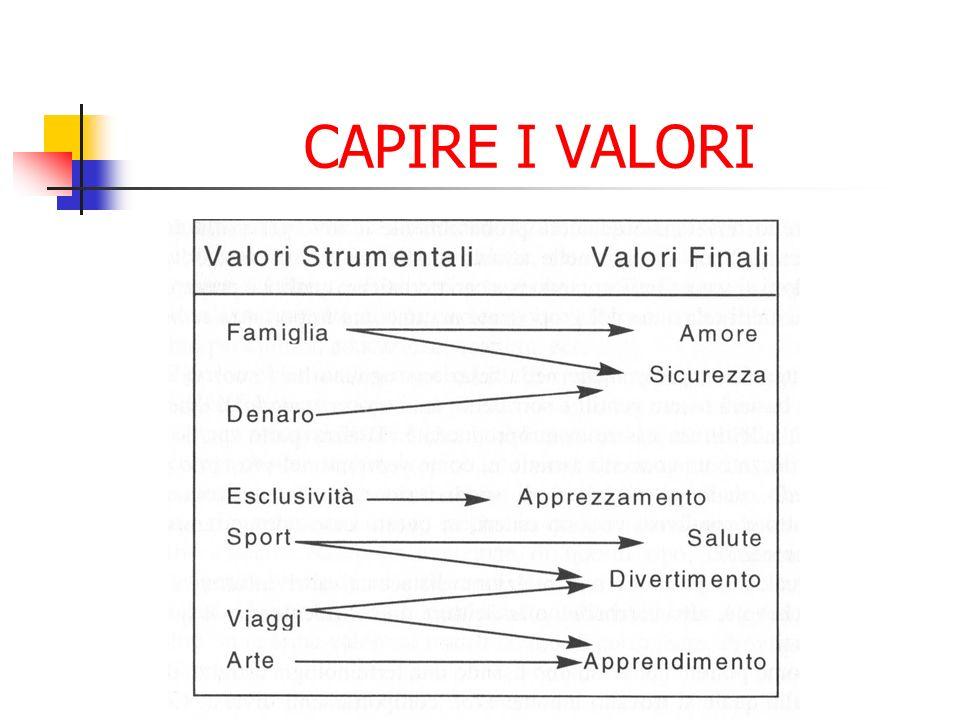 CAPIRE I VALORI