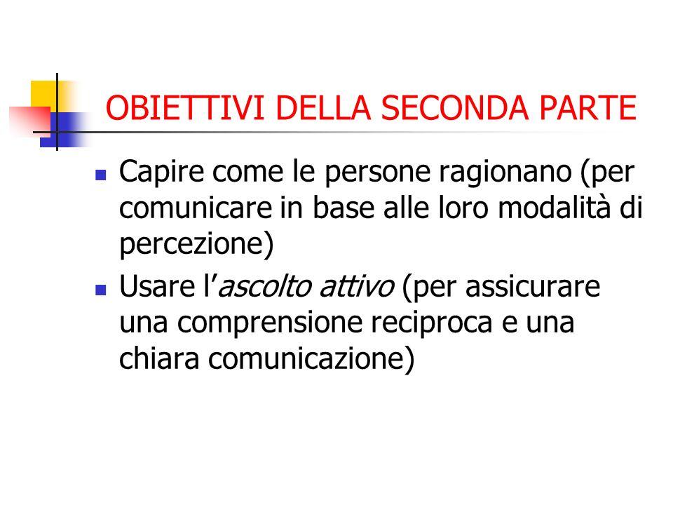 OBIETTIVI DELLA SECONDA PARTE Capire come le persone ragionano (per comunicare in base alle loro modalità di percezione) Usare lascolto attivo (per as