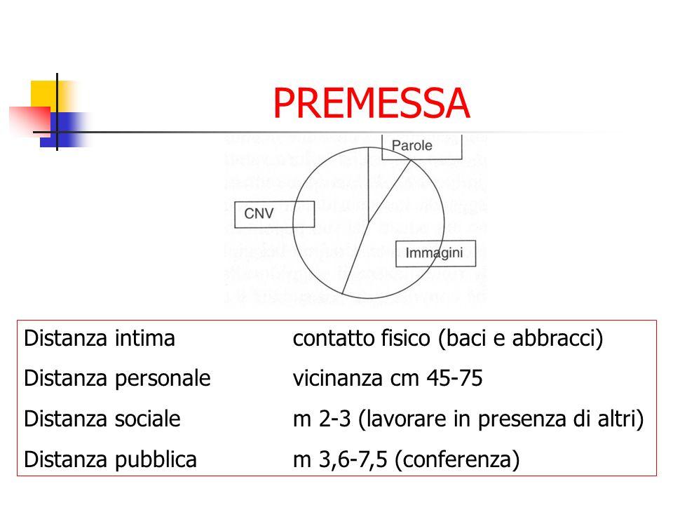 PREMESSA Distanza intimacontatto fisico (baci e abbracci) Distanza personalevicinanza cm 45-75 Distanza socialem 2-3 (lavorare in presenza di altri) D