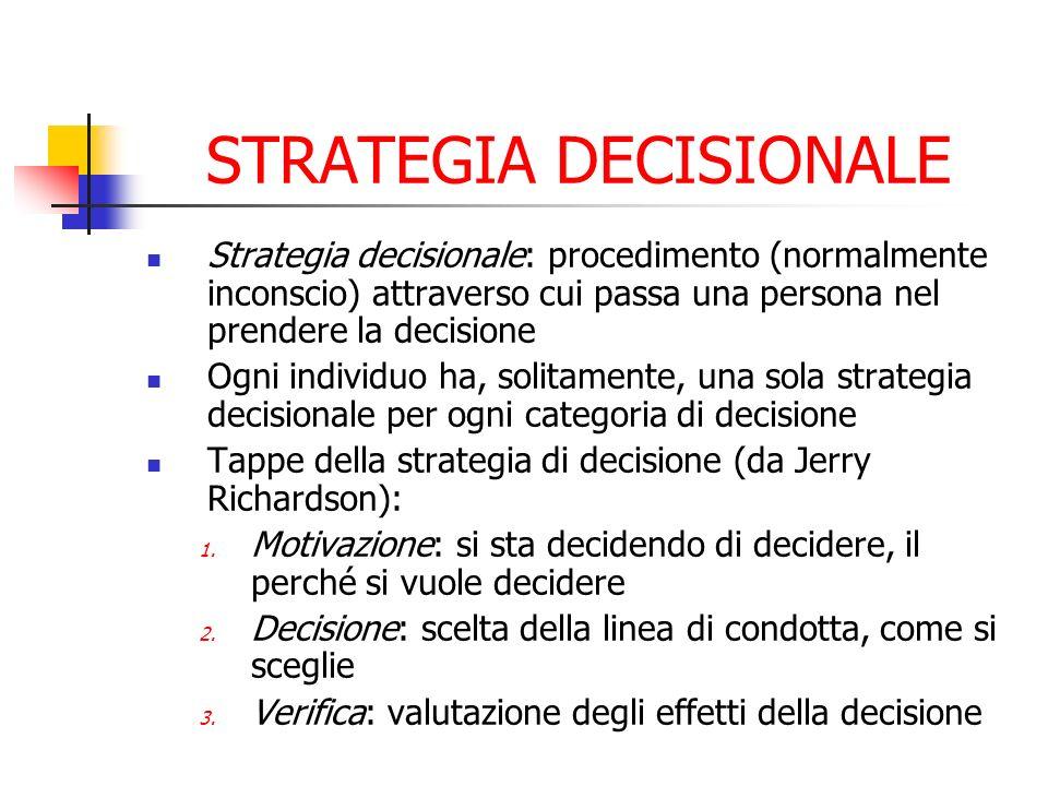 STRATEGIA DECISIONALE Strategia decisionale: procedimento (normalmente inconscio) attraverso cui passa una persona nel prendere la decisione Ogni indi