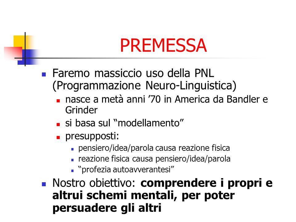PREMESSA Faremo massiccio uso della PNL (Programmazione Neuro-Linguistica) nasce a metà anni 70 in America da Bandler e Grinder si basa sul modellamen