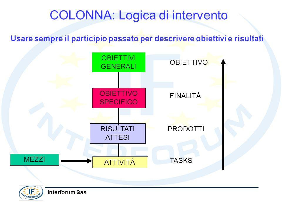 Interforum Sas COLONNA: Logica di intervento Usare sempre il participio passato per descrivere obiettivi e risultati MEZZI ATTIVITÀ RISULTATI ATTESI O