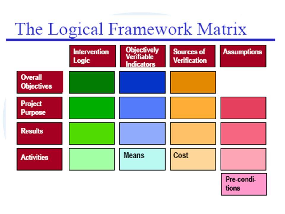 La Matrice Dallalto verso il basso si ha la successione logica delle attività Dal basso verso lalto la successione cronologica degli obiettivi Nelle COLONNE: Logica dellintervento (PERCHÉ) Indicatori verificabili (COSA) Fonti e mezzi per la verifica (DOVE) Condizioni e precondizioni (QUALI) Nelle RIGHE si leggono i livelli di intervento: Obiettivo generale Obiettivo specifico (FASI) Risultati attesi (PRODOTTI) Attività/Mezzi (COME)