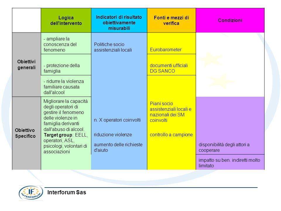 Interforum Sas Logica dell'intervento Indicatori di risultato obiettivamente misurabili Fonti e mezzi di verifica Condizioni Obiettivi generali - ampl