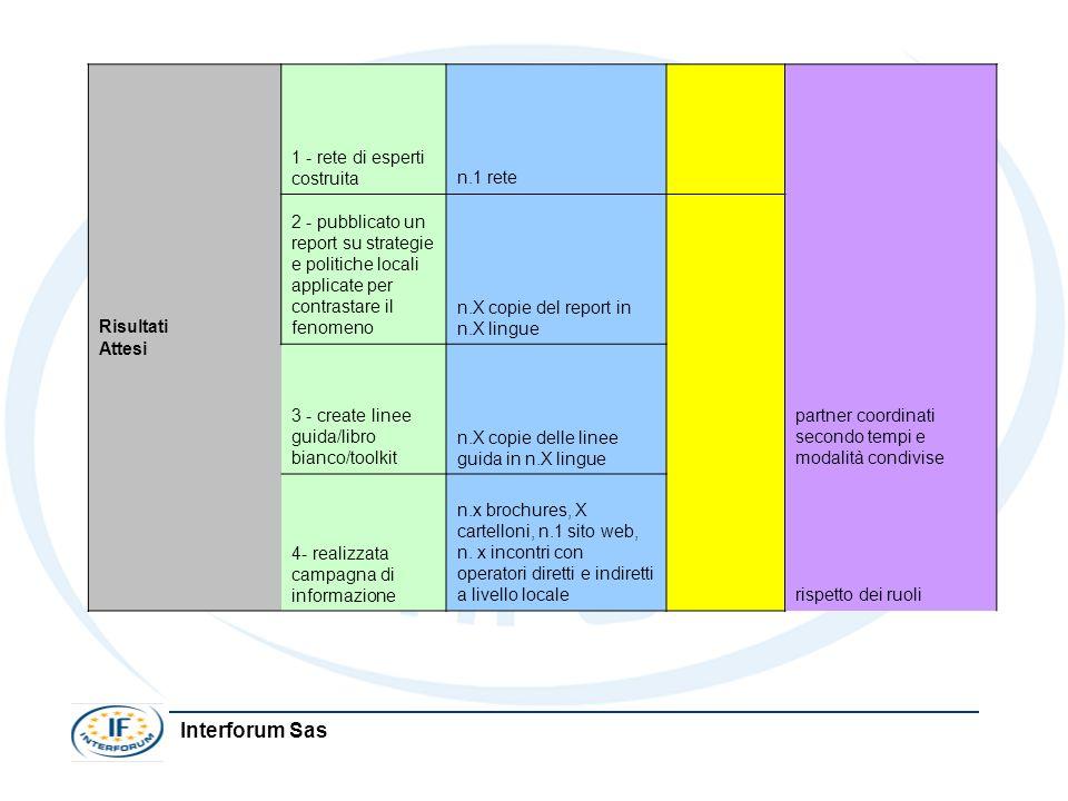 Interforum Sas Risultati Attesi 1 - rete di esperti costruitan.1 rete partner coordinati secondo tempi e modalità condivise 2 - pubblicato un report s