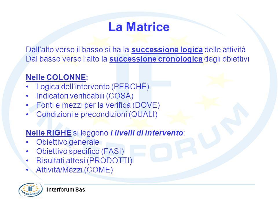 La Matrice Dallalto verso il basso si ha la successione logica delle attività Dal basso verso lalto la successione cronologica degli obiettivi Nelle C