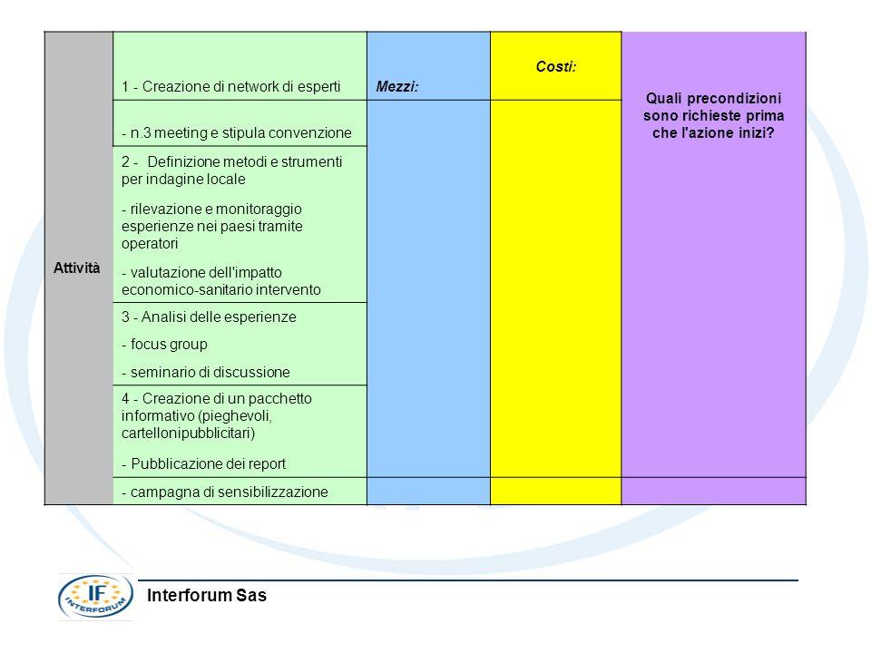 Interforum Sas Attività 1 - Creazione di network di espertiMezzi: Costi: Quali precondizioni sono richieste prima che l'azione inizi? - n.3 meeting e