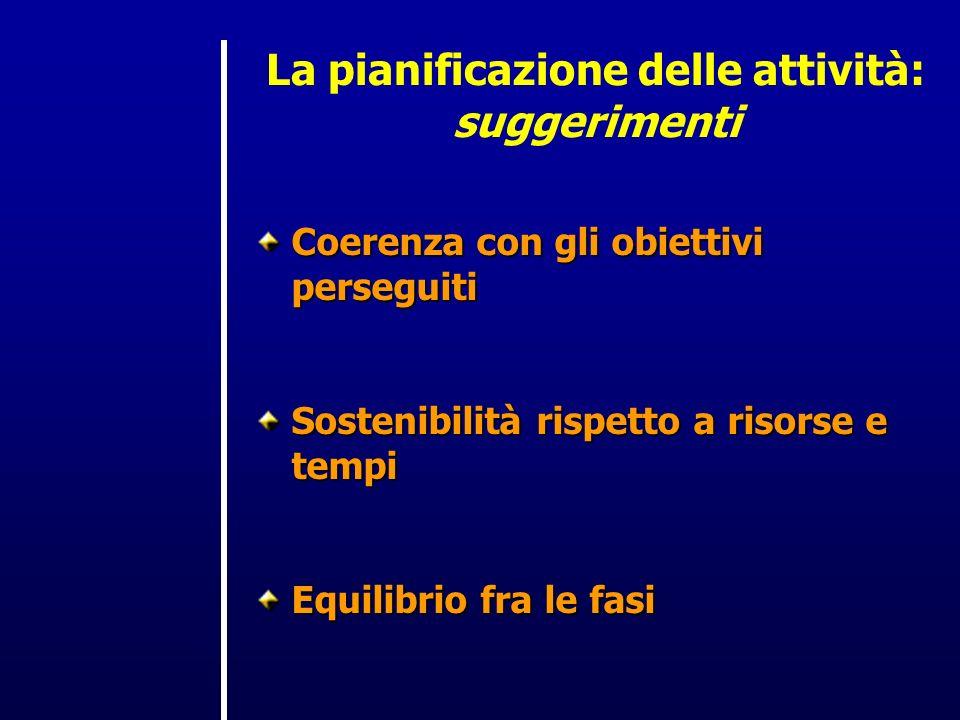 La pianificazione delle attività: suggerimenti Coerenza con gli obiettivi perseguiti Sostenibilità rispetto a risorse e tempi Equilibrio fra le fasi
