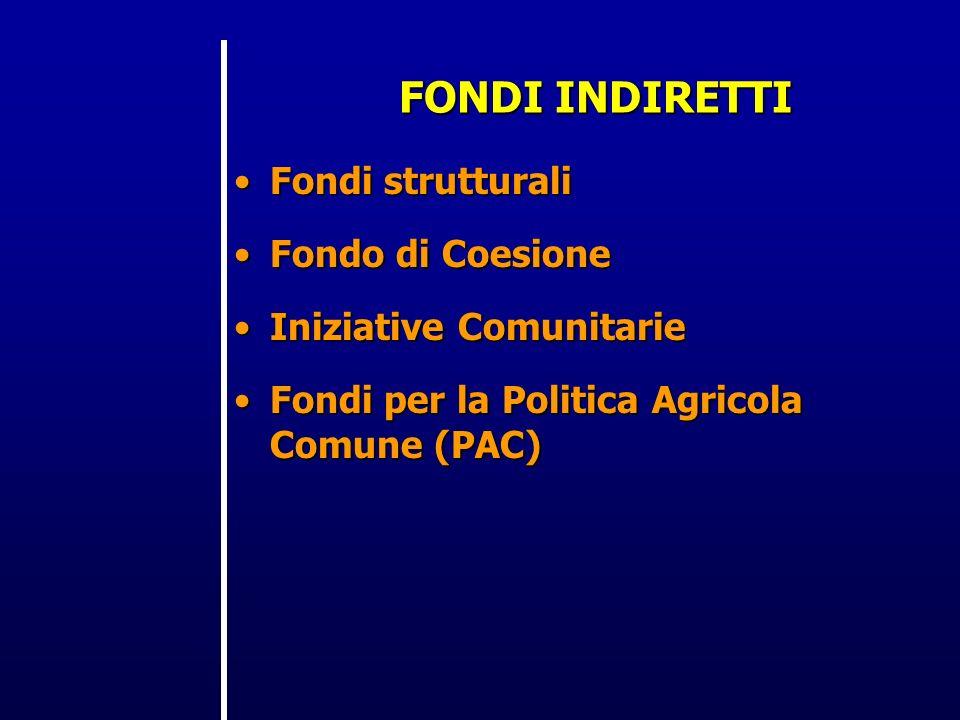 FONDI INDIRETTI Fondi strutturaliFondi strutturali Fondo di CoesioneFondo di Coesione Iniziative ComunitarieIniziative Comunitarie Fondi per la Politica Agricola Comune (PAC)Fondi per la Politica Agricola Comune (PAC)