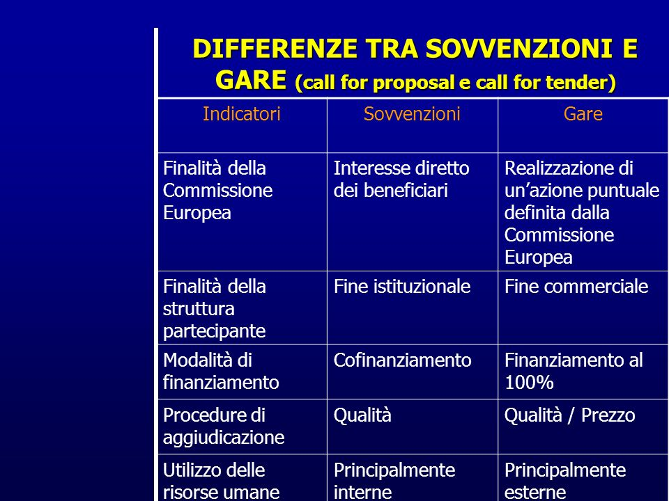 DIFFERENZE TRA SOVVENZIONI E GARE (call for proposal e call for tender) IndicatoriSovvenzioniGare Finalità della Commissione Europea Interesse diretto