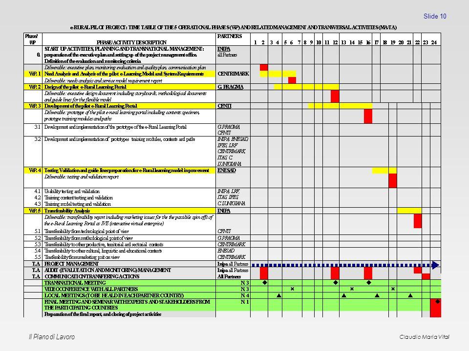 Il Piano di Lavoro Claudio Maria Vitali Slide 10