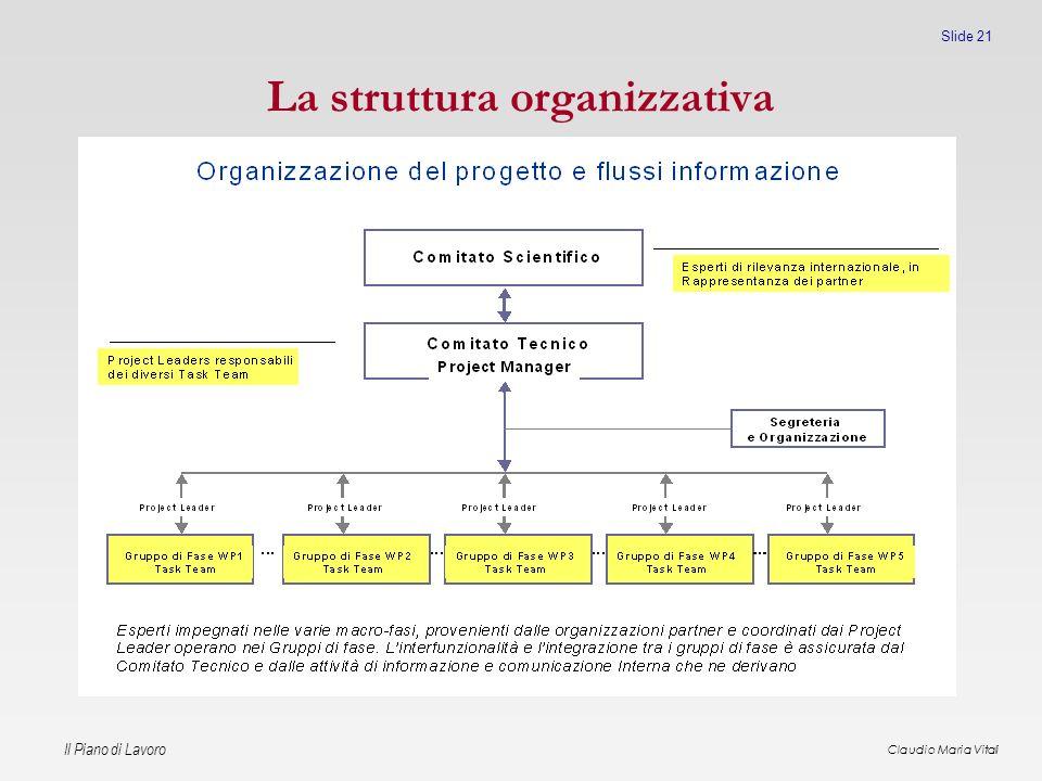 Il Piano di Lavoro Claudio Maria Vitali Slide 21 La struttura organizzativa