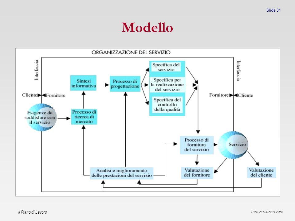 Il Piano di Lavoro Claudio Maria Vitali Slide 31 Modello