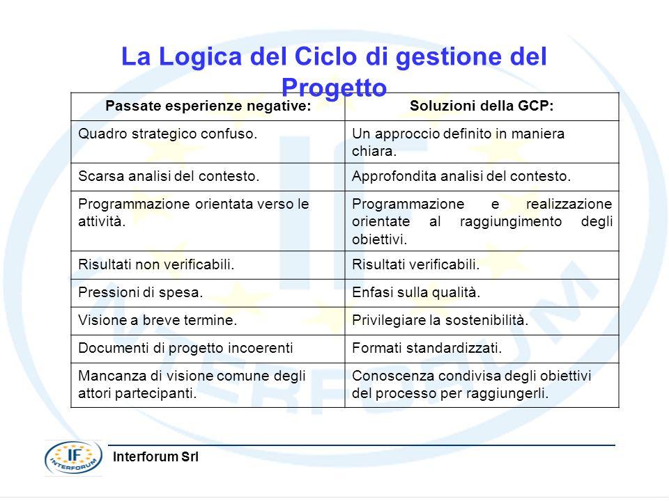 Interforum Srl Passate esperienze negative:Soluzioni della GCP: Quadro strategico confuso.Un approccio definito in maniera chiara. Scarsa analisi del