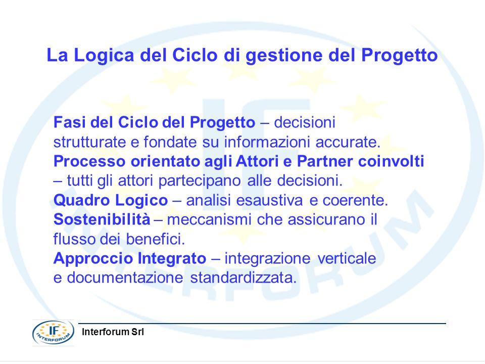 Interforum Srl La Logica del Ciclo di gestione del Progetto Fasi del Ciclo del Progetto – decisioni strutturate e fondate su informazioni accurate. Pr