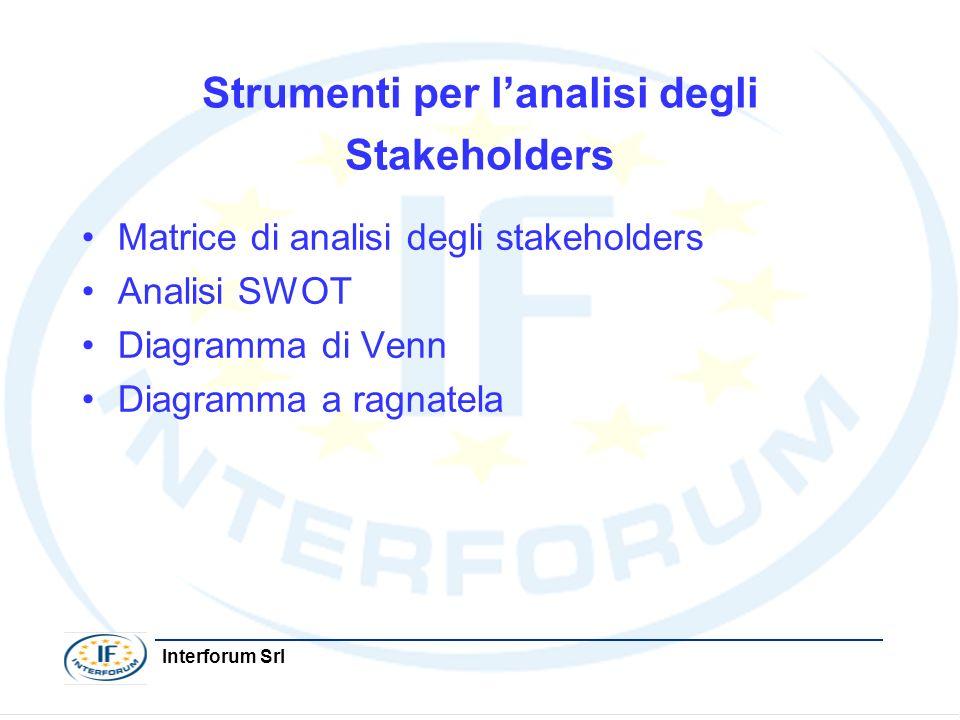 Interforum Srl Strumenti per lanalisi degli Stakeholders Matrice di analisi degli stakeholders Analisi SWOT Diagramma di Venn Diagramma a ragnatela