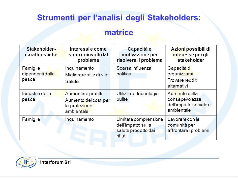Interforum Srl Strumenti per lanalisi degli Stakeholders: matrice Stakeholder - caratteristiche Interessi e come sono coinvolti dal problema Capacità