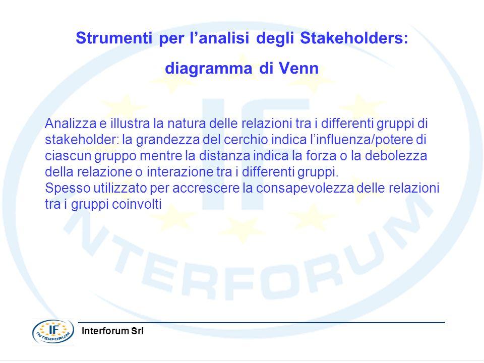 Interforum Srl Strumenti per lanalisi degli Stakeholders: diagramma di Venn Analizza e illustra la natura delle relazioni tra i differenti gruppi di s
