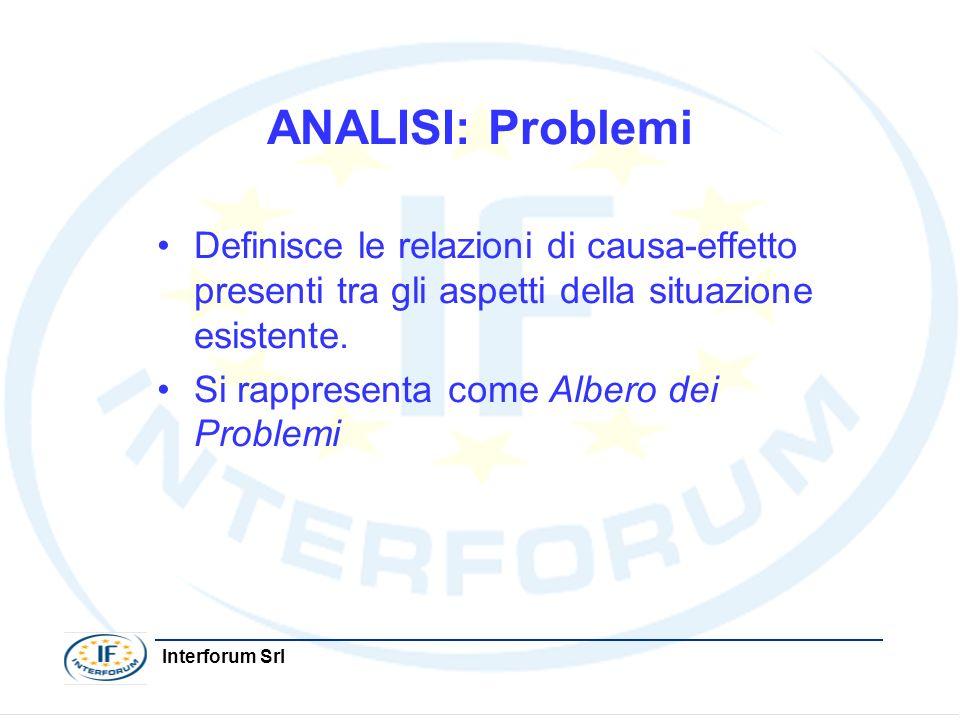 Interforum Srl ANALISI: Problemi Definisce le relazioni di causa-effetto presenti tra gli aspetti della situazione esistente. Si rappresenta come Albe