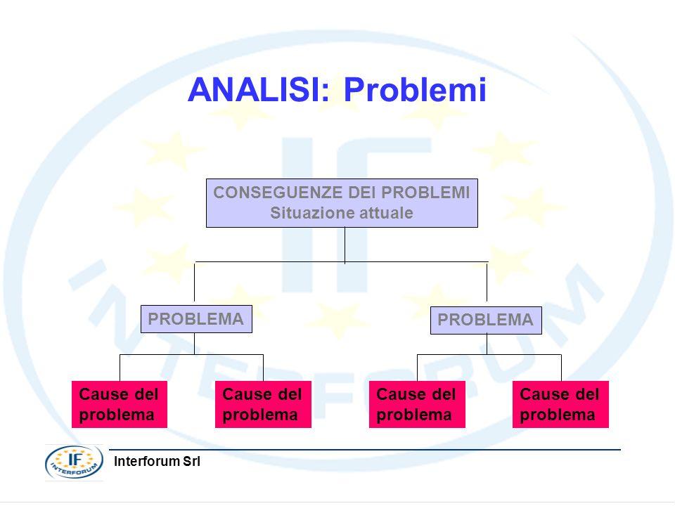 Interforum Srl ANALISI: Problemi CONSEGUENZE DEI PROBLEMI Situazione attuale PROBLEMA Cause del problema