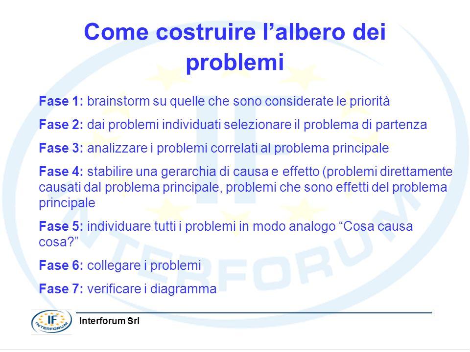 Interforum Srl Come costruire lalbero dei problemi Fase 1: brainstorm su quelle che sono considerate le priorità Fase 2: dai problemi individuati sele