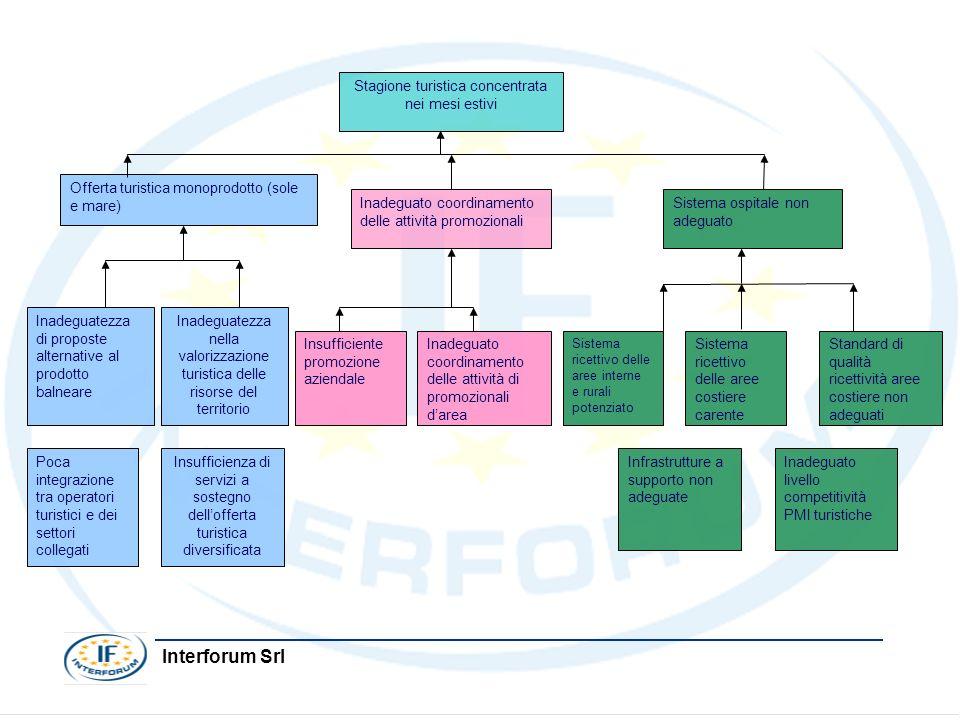 Interforum Srl Sistema ricettivo delle aree interne e rurali potenziato Sistema ospitale non adeguato Inadeguato coordinamento delle attività di promo
