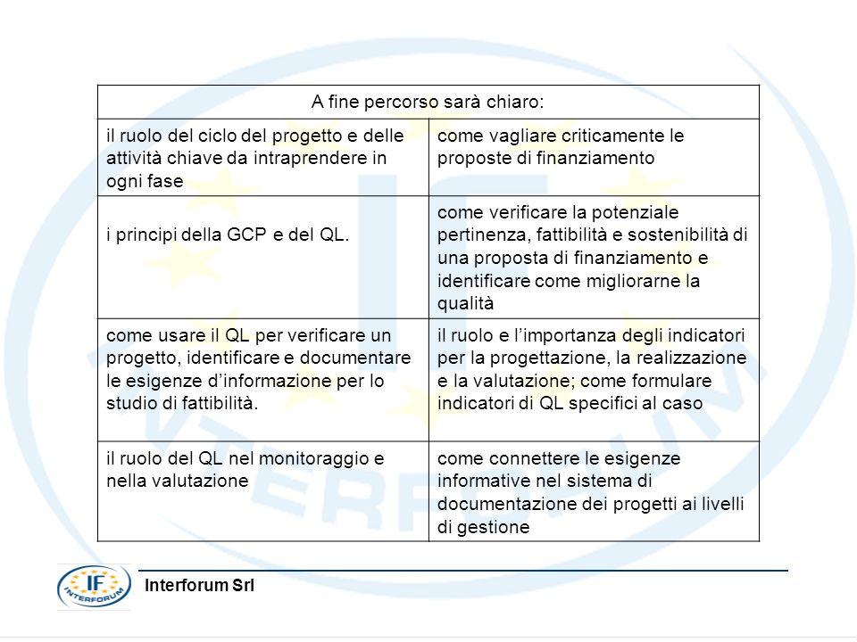 Interforum Srl Programmazione ValutazioneIdentificazione FormulazioneRealizzazione Finanziamento Il Ciclo del Progetto
