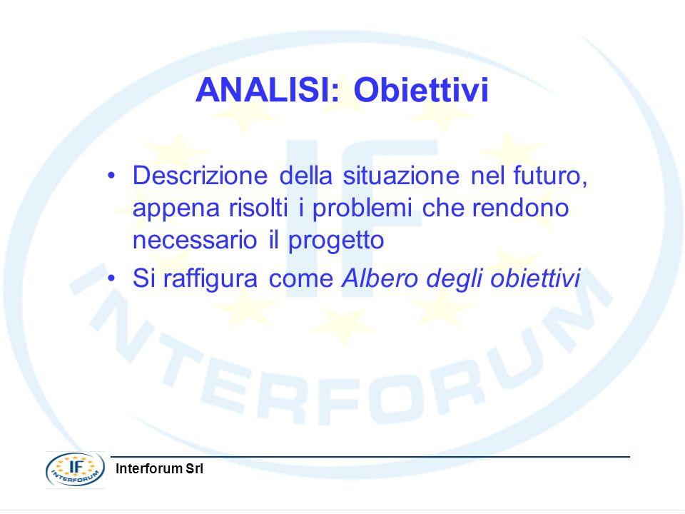 Interforum Srl ANALISI: Obiettivi Descrizione della situazione nel futuro, appena risolti i problemi che rendono necessario il progetto Si raffigura c