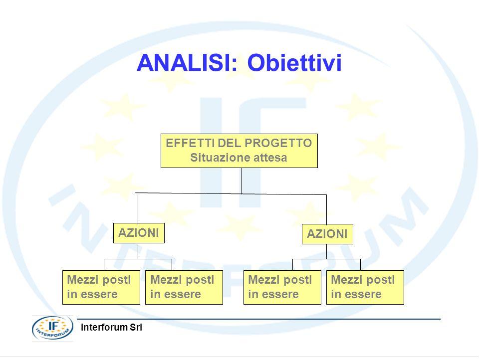 Interforum Srl ANALISI: Obiettivi EFFETTI DEL PROGETTO Situazione attesa AZIONI Mezzi posti in essere Mezzi posti in essere Mezzi posti in essere Mezz