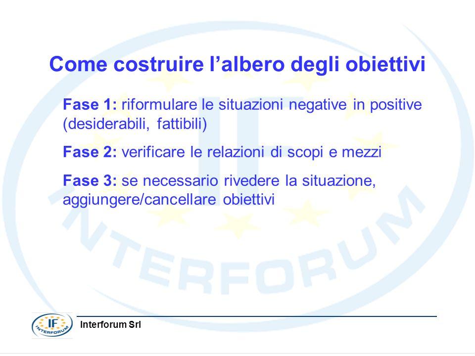 Interforum Srl Come costruire lalbero degli obiettivi Fase 1: riformulare le situazioni negative in positive (desiderabili, fattibili) Fase 2: verific