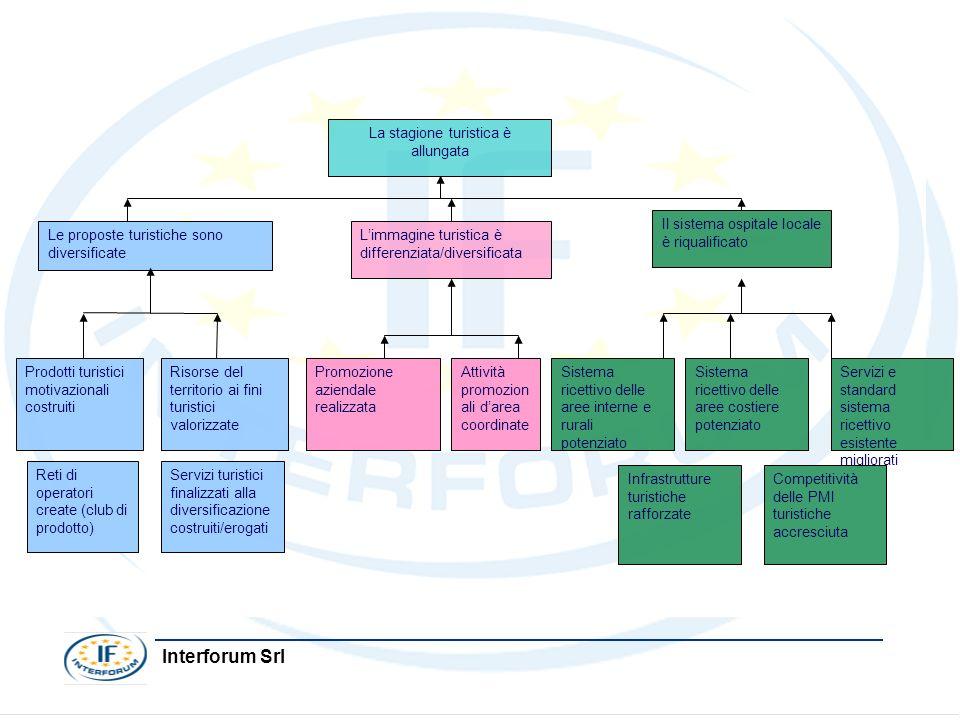Interforum Srl Sistema ricettivo delle aree interne e rurali potenziato Il sistema ospitale locale è riqualificato Attività promozion ali darea coordi