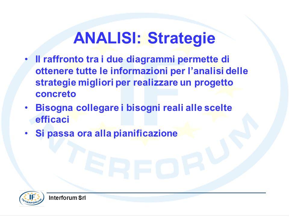 Interforum Srl ANALISI: Strategie Il raffronto tra i due diagrammi permette di ottenere tutte le informazioni per lanalisi delle strategie migliori pe