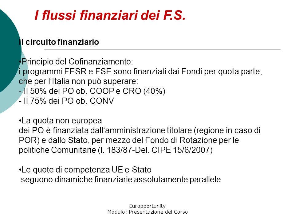 Europportunity Modulo: Presentazione del Corso Il circuito finanziario Principio del Cofinanziamento: i programmi FESR e FSE sono finanziati dai Fondi