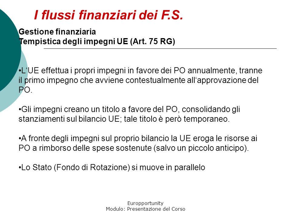 Europportunity Modulo: Presentazione del Corso Gestione finanziaria Tempistica degli impegni UE (Art. 75 RG) LUE effettua i propri impegni in favore d
