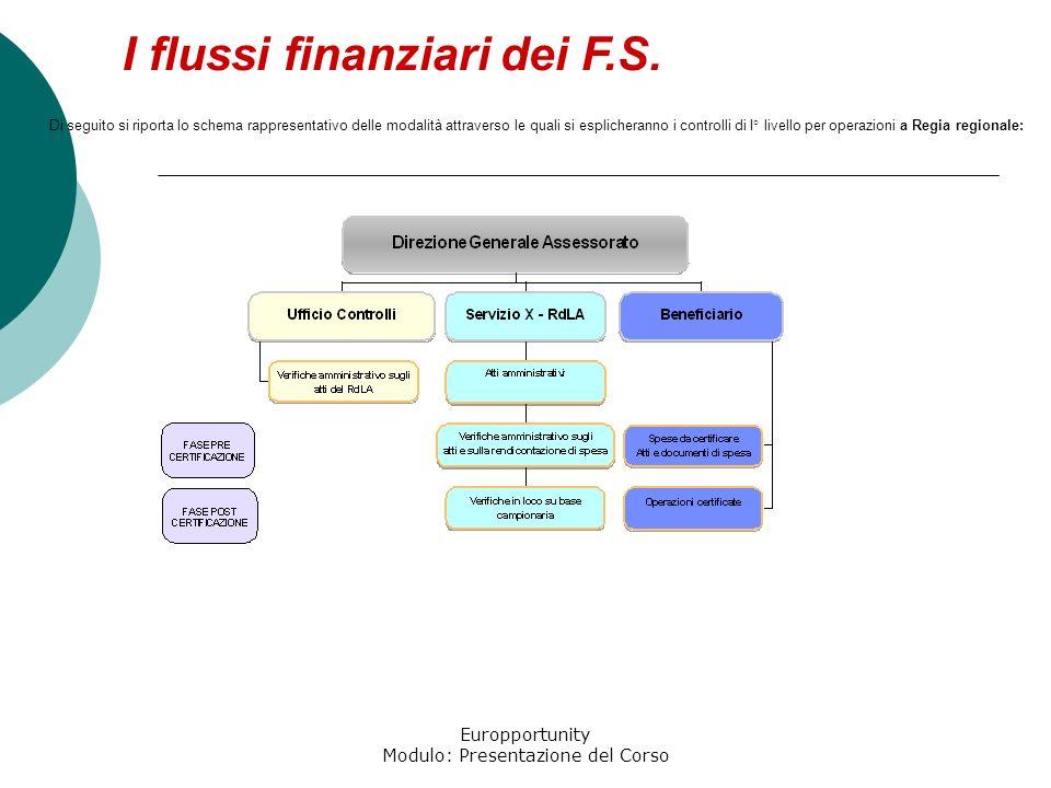 Europportunity Modulo: Presentazione del Corso I flussi finanziari dei F.S. Di seguito si riporta lo schema rappresentativo delle modalità attraverso
