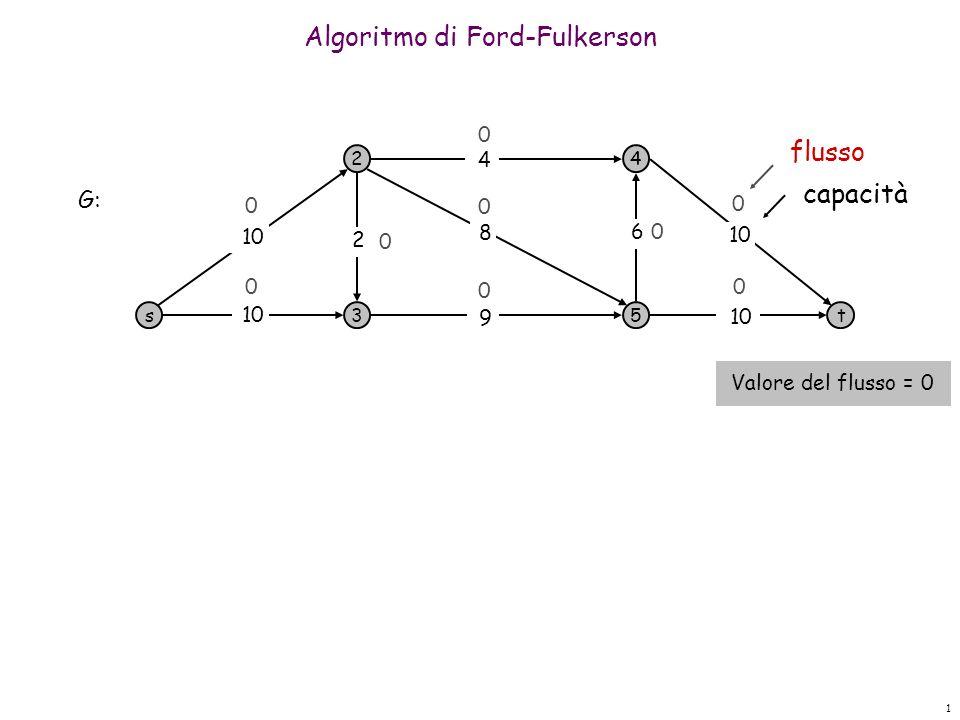 1 Algoritmo di Ford-Fulkerson s 2 3 4 5t 10 9 8 4 6 2 0 0 0 0 0 0 0 0 G: Valore del flusso = 0 0 flusso capacità