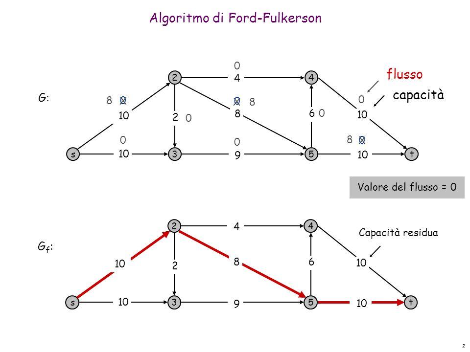 2 Algoritmo di Ford-Fulkerson s 2 3 4 5t 10 9 8 4 6 2 0 0 0 0 0 0 0 0 G: s 2 3 4 5t 10 9 4 6 2 G f : 10 8 8 8 8 X X X 0 Capacità residua flusso capacità Valore del flusso = 0