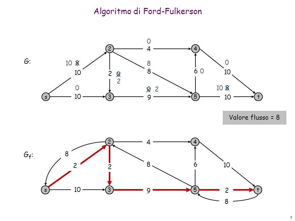 3 Algoritmo di Ford-Fulkerson s 2 3 4 5t 10 9 8 4 6 2 8 0 0 0 0 8 8 0 0 G: s 2 3 4 5t 10 4 6 G f : 8 8 8 9 2 2 2 10 2 X X X 2 X Valore flusso = 8
