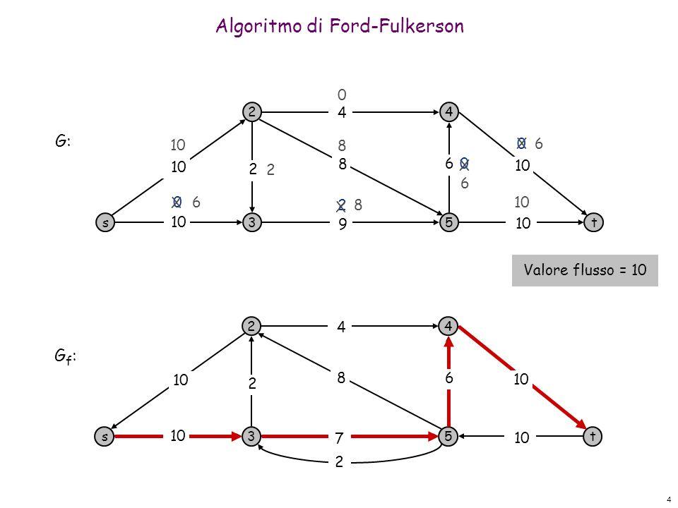4 0 Algoritmo di Ford-Fulkerson s 2 3 4 5t 10 9 8 4 6 2 0 0 0 2 8 2 G: s 2 3 4 5t 4 2 G f : 10 8 2 7 6 X 6 6 6 X X 8 X Valore flusso = 10